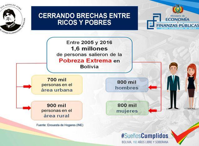Las cifras que ofreció el Presidente Evo Morales en su mensaje por el 192 aniversario de fundación de Bolivia